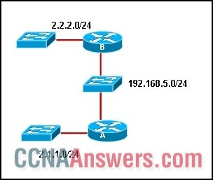 Assuming that the default EIGRP configuration is running on both routers