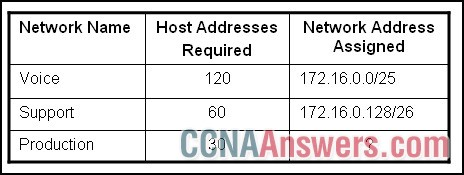 Which subnet will provide sufficient addresses for the Production network with minimal waste
