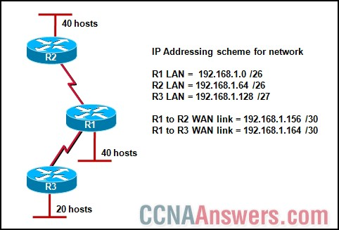 CCNA Discovery 4 Practice Final Exam V4.0 Answers