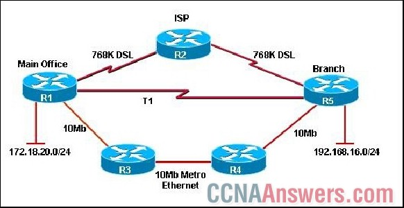 EIGRP is the routing protocol used on the WAN