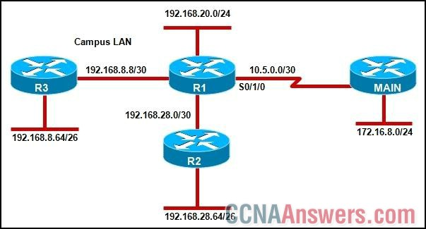 Which EIGRP configuration commands should a network administrator enter on router R1 to correctly