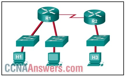 CCNA 1 Chapter 11 V5.0 Answers