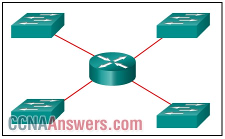 CCNA 1 Chapter 9 V5.0 Answers