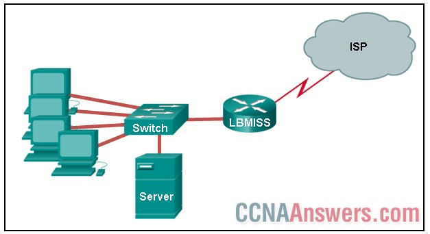 The network administrator has assigned the LAN of LBMISS