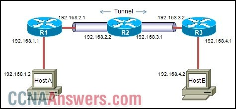 A packet is being sent from Host A to Host B through the VPN tunnel between R1 and R3