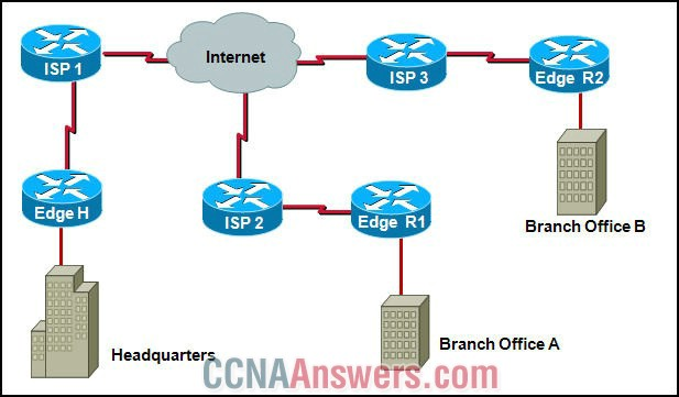 Headquarters is connected through the Internet to branch office A and branch office B