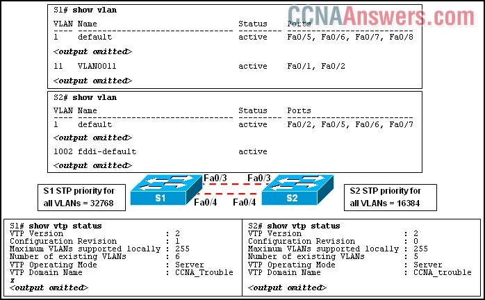 Results of the show vlan and show vtp status commands for switches S1 and S2
