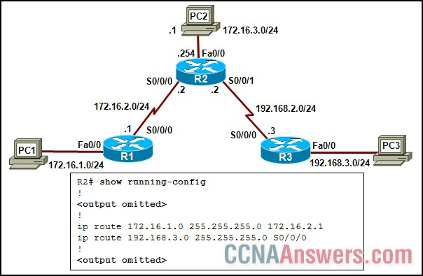 Static routes have been configured on all routers in the network
