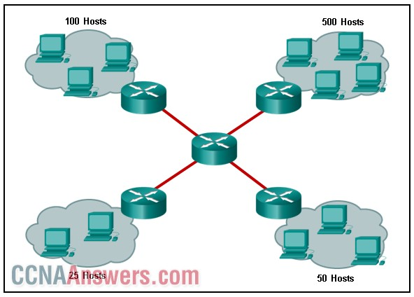 what is the largest and smallest subnet mask required on this network in order
