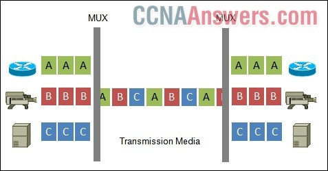 Which data transmission technology is being represented