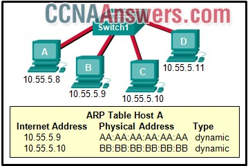 A switch with a default configuration connects four hosts