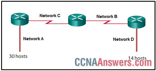 how many total host addresses are unused in the assigned subnets?