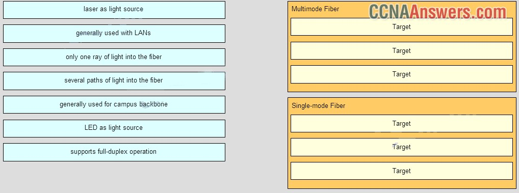Match the characteristics to the correct type of fiber