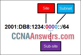 what is the maximum number of subnets achieved per sub-site?