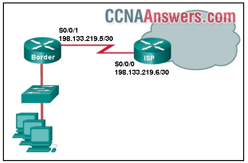 The network administrator needs to configure a default route on the Border router