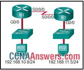 If PC1 is sending a packet to PC2 and routing has been configured between the two routers, what will R1 do with the Ethernet frame header attached by PC1?