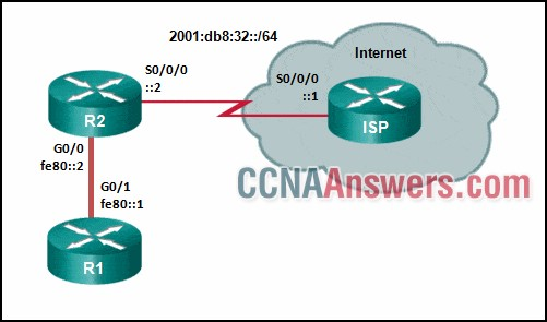Which default static route command would allow R1 to potentially reach all unknown networks on the Internet?