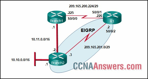 Currently router R1 uses an EIGRP route learned from Branch2 to reach the 10.10.0.0/16 network