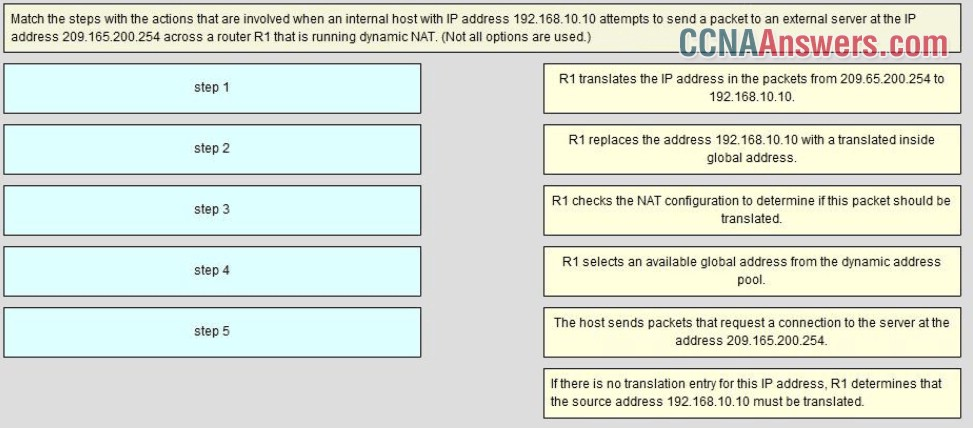 Match the steps with the actions that are involved when an internal host with IP address 192.168.10.10 attempts to send a packet to and external server at the IP address 209.165.200.254 across a router R1 that running dynamic NAT