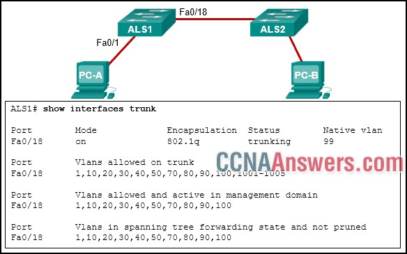 PC-A and PC-B are both in VLAN 60