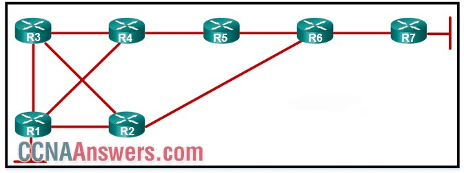 A network administrator has configured RIPv2 in the given topology