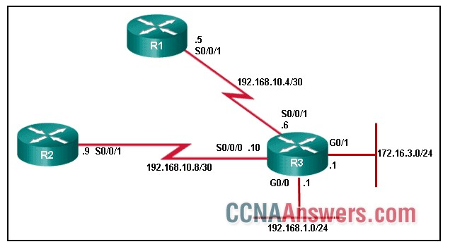 All networks are active in the same EIGRP routing domain