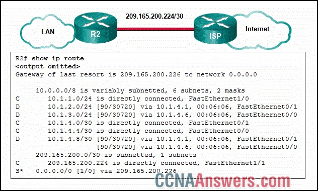 Which two routes will be advertised to the router ISP if autosummarization is disabled?