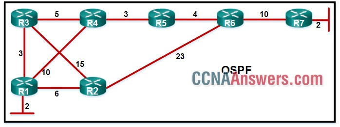 A network administrator has configured OFPF in the topology as shown