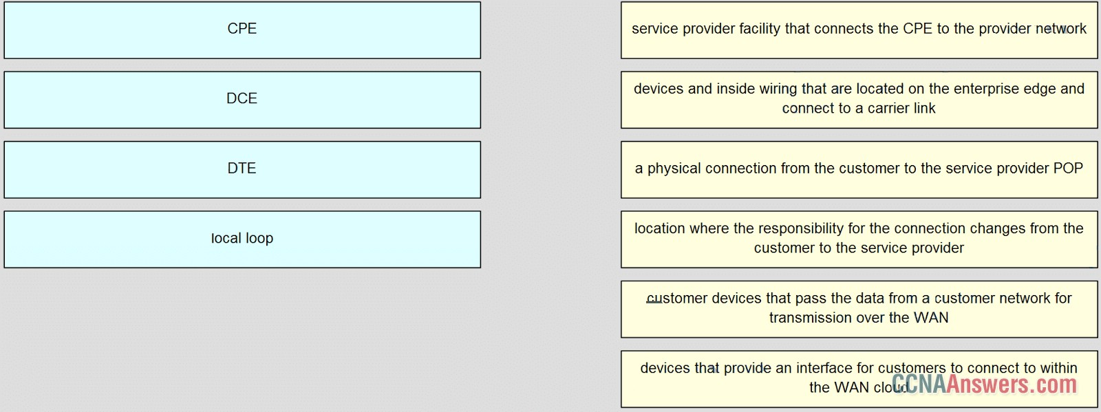 Match the type of WAN device or service to the descriptions