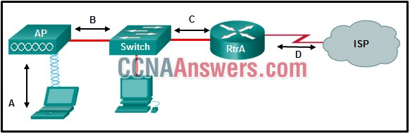Which type of Layer 2 encapsulation used for connection D requires Cisco routers?