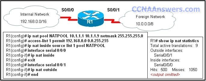 CCNA Final Exam 2012 thumb CCNA 4 Final Exam