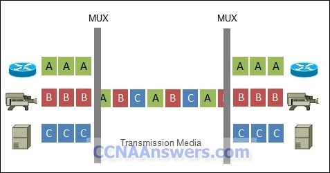 CCNA Final Exam Answer