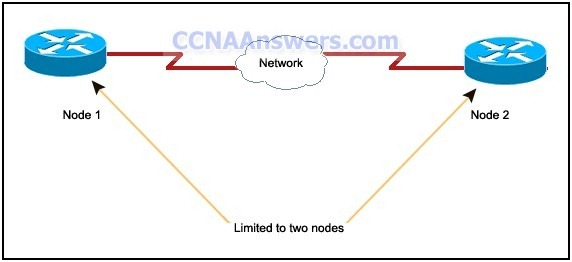 CCNA 1 Practice Final Exam 2011 thumb CCNA 1 Practice Final Exam V4.0 Answers