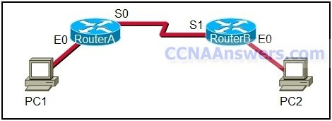 CCNA 1 Practice Final Exam 2012 thumb CCNA 1 Practice Final Exam V4.0 Answers