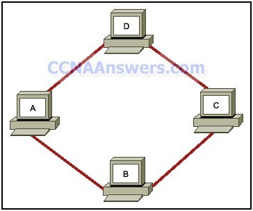 Logical topology  thumb CCNA 1 Practice Final Exam V4.0 Answers