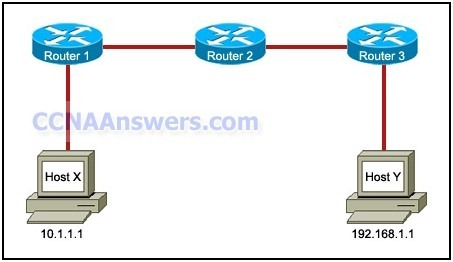 Network Fundamentals Practice Final Exam thumb CCNA 1 Practice Final Exam V4.0 Answers