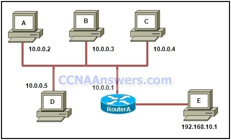 Refer to the exhibit thumb CCNA 1 Practice Final Exam V4.0 Answers