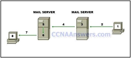 The diagram represents the process of sending email between clients