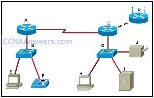 Which set of devices contains only intermediary devices thumb CCNA 1 Practice Final Exam V4.0 Answers