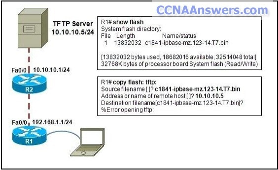 A network administrator is trying to backup the IOS software on R1 to the TFTP server thumb CCNA 4 Practice Final Exam V4.0 Answers