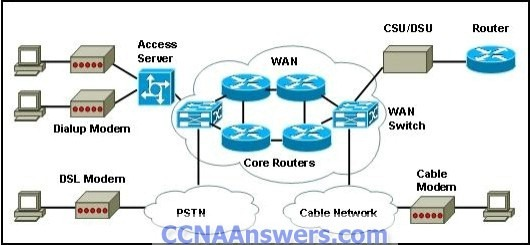 Accessing the WAN Practice Final Exam