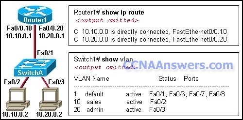 CCNA 3 Final thumb CCNA 3 Final Exam Answers 2012