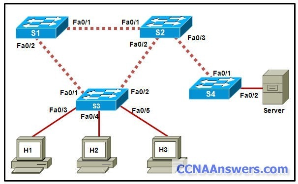 CCNA 3 thumb CCNA 3 Final Exam Answers 2012