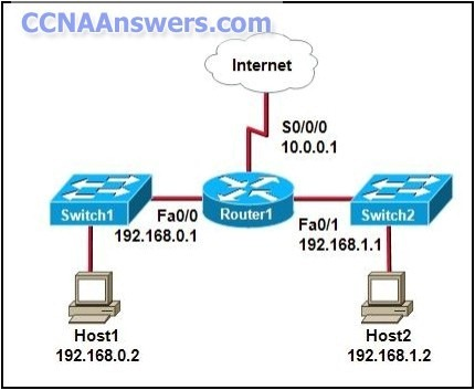 CCNA Exploration Accessing the WAN Practice Final Exam