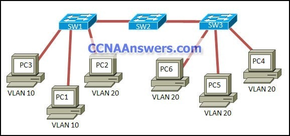 Cisco CCNA 3 Final Exam Answers thumb CCNA 3 Final Exam Answers 2012