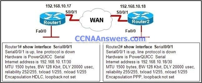 From the output of the show interface commands, at which OSI layer is a fault indicated
