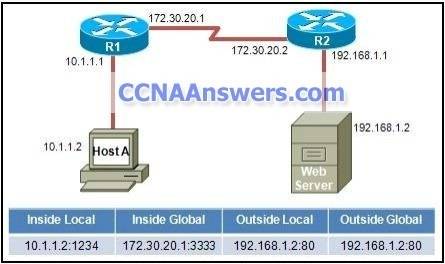 R1 is performing NAT overload for the 10.1.1.024 inside network thumb CCNA 4 Practice Final Exam V4.0 Answers