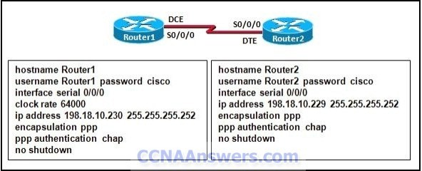 Refer to the exhibit. Why are the routers unable to establish a PPP session thumb CCNA 4 Practice Final Exam V4.0 Answers