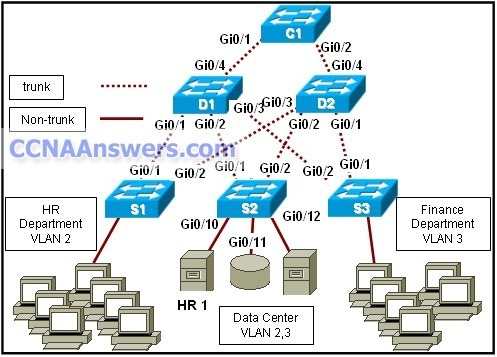 Refer to the exhibit thumb1 CCNA 3 Final Exam Answers 2012