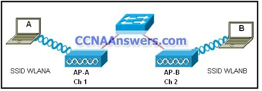Users A and B are reporting intermittent connectivity problems thumb CCNA 3 Final Exam Answers 2012